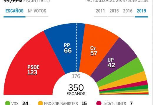 স্পেনের জাতীয় সাধারণ সংসদ নির্বাচন সম্পন্ন সোস্যালিস্ট পার্টির জয়লাভ
